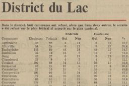 Droit de vote des femmes 1971-2021: ces communes qui avaient dit «non»